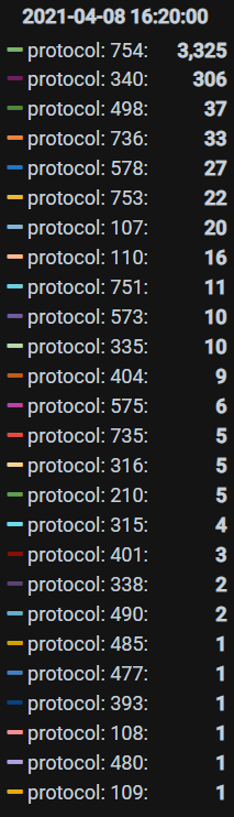 Protocol Version Numbers.png